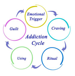 addiction-cycle-codependencyaddiction3